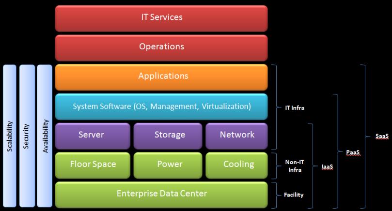 Cloud Computing Taxonomy